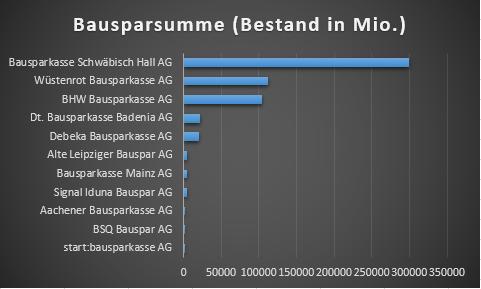 größte Bausparkassen Deutschland
