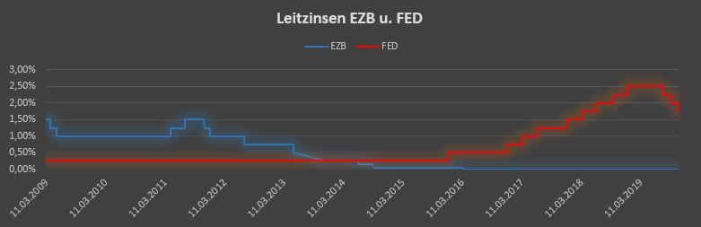 Leitzinsen Vergleich EZB FED Niedrigzinsphase Geldanlage