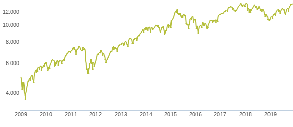 10 Jahres-Chart DAX Entwicklung Niedrigzinsphase